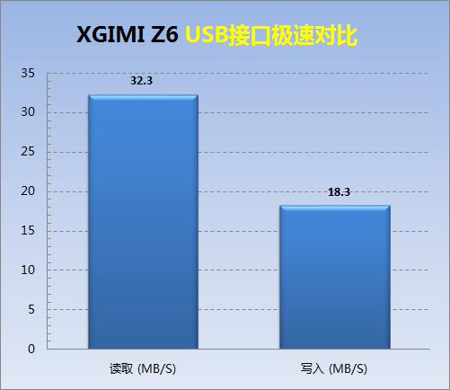 D3-USB接口极速对比.png