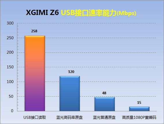 D3-USB接口速率能力.png