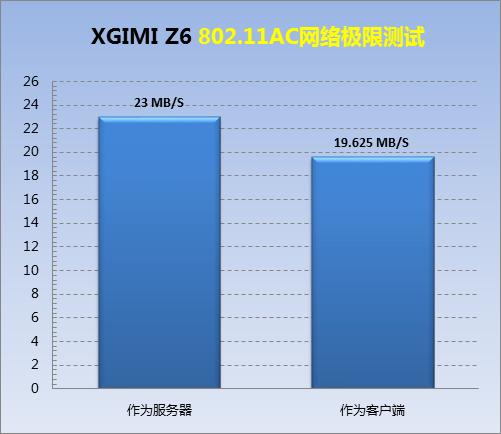 D61-802.11AC网络极限测试.png