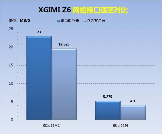 D62-网络接口速率对比 .png